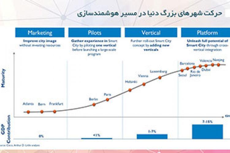 نقشه راه هوشمندسازی شهرهای بزرگ دنیا و جایگاه تهران